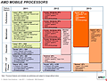 AMD Mobile-Prozessoren Roadmap 2011-2013, Teil 2