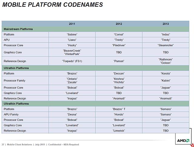 AMD Mobile-Prozessoren Roadmap 2011-2013, Teil 5