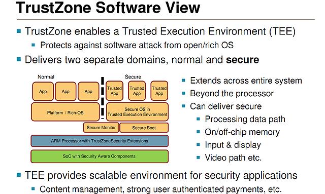 "AMD ""TrustZone"" Spezifikationen"