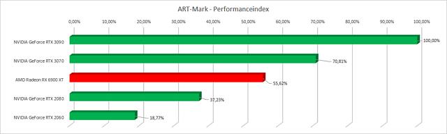 ART-Mark Performance-Index (Alpha)