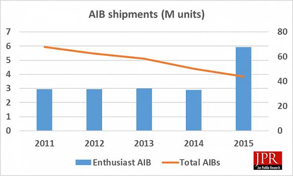 Absatz Desktop-Grafikkarten 2011-2015