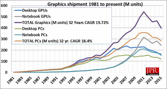 Absatz Grafikchips für PCs & Notebooks 1981-2015