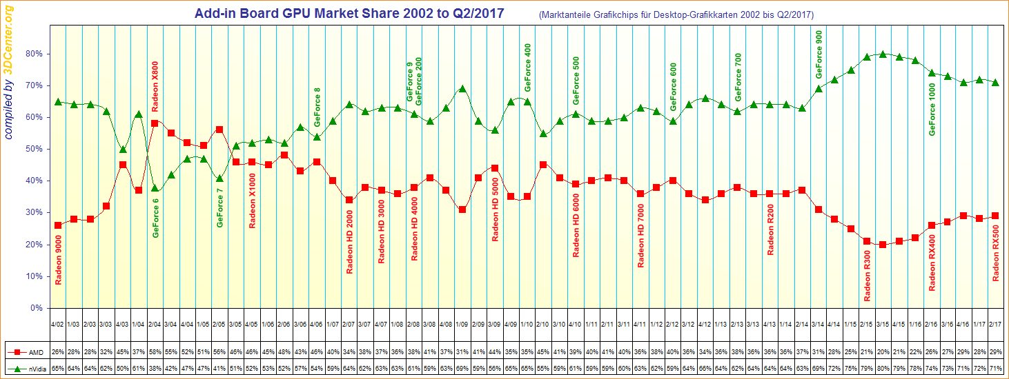Add-in-Board-GPU-Market-Share-2002-to-Q2