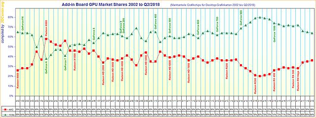 Marktanteile Grafikchips für Desktop-Grafikkarten von 2002 bis Q2/2018