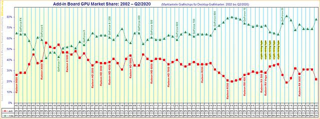Marktanteile Grafikchips für Desktop-Grafikkarten von 2002 bis Q2/2020