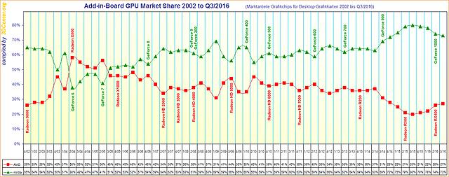 Marktanteile Grafikchips für Desktop-Grafikkarten 2002 bis Q3/2016