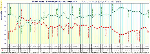 Marktanteile Grafikchips für Desktop-Grafikkarten von 2002 bis Q3/2018
