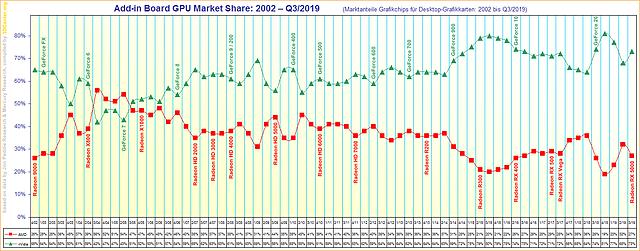 Marktanteile Grafikchips für Desktop-Grafikkarten von 2002 bis Q3/2019