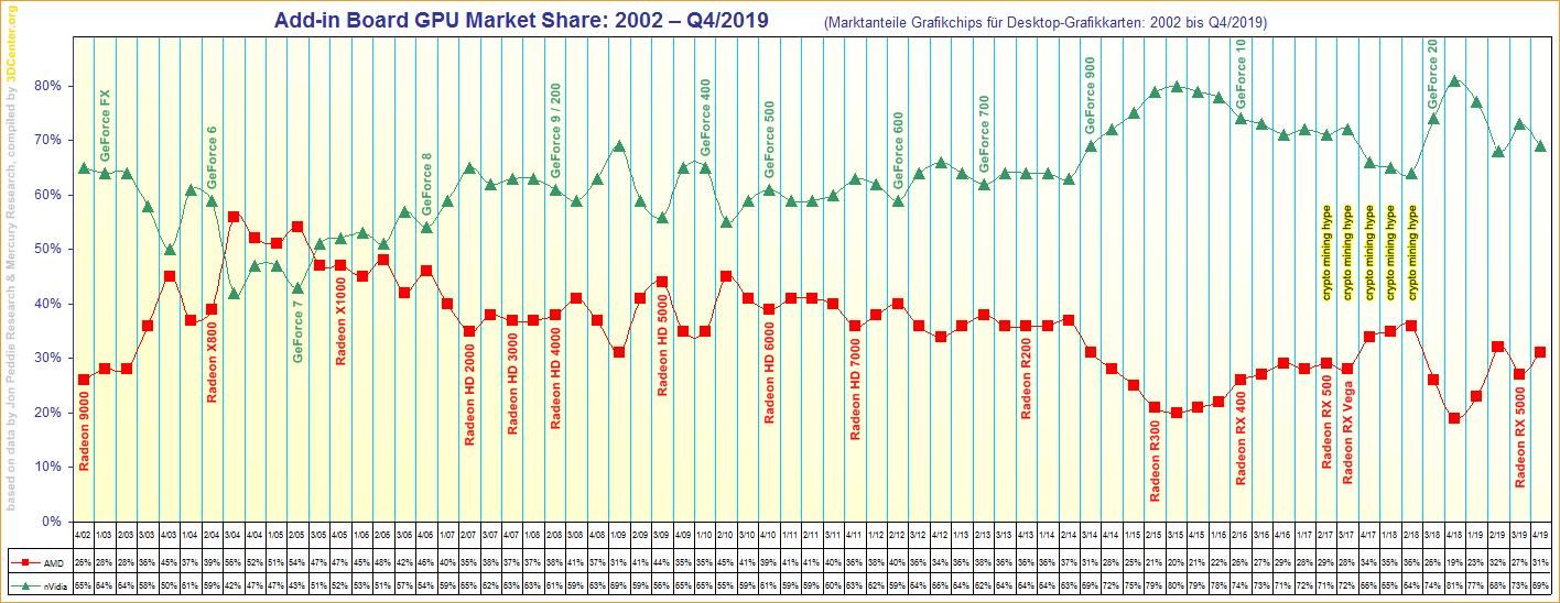 https://www.3dcenter.org/dateien/abbildungen/Add-in-Board-GPU-Market-Share-2002-to-Q4-2019.png