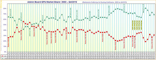 Marktanteile Grafikchips für Desktop-Grafikkarten von 2002 bis Q4/2019