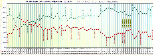 Marktanteile Grafikchips für Desktop-Grafikkarten von 2002 bis Q4/2020