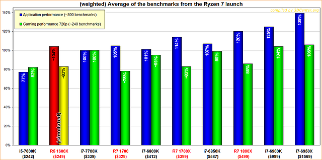 Average of the benchmarks from the Ryzen 7 launch