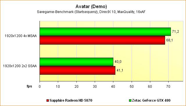 Supersampling-Benchmarks Avatar