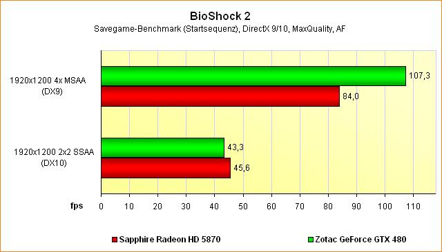 Supersampling-Benchmarks BioShock 2