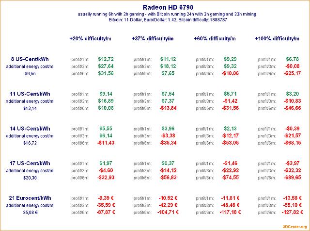 Bitcoin-Mining mit Radeon HD 6790