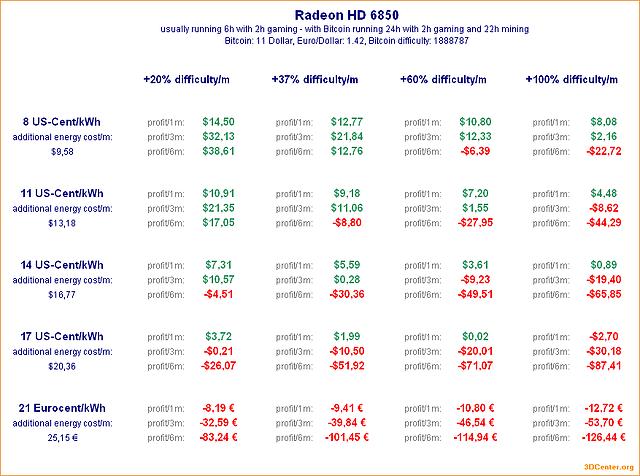 Bitcoin-Mining mit Radeon HD 6850