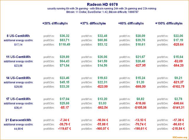 Bitcoin-Mining mit Radeon HD 6970
