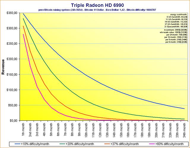 Triple Radeon HD 6990 Einnahmen mit verschiedenen Bitcoin-Schwierigkeiten