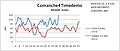 Comanche4 Timedemo XP vs Vista
