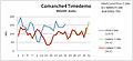 Comanche4 Timedemo XP vs. Vista Intel