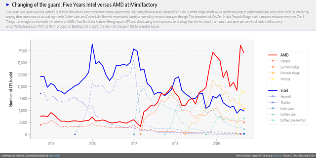 CPU-Verkäufe Mindfactory 2015-2019