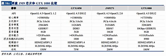 Changsha Jingjia JM9231 & JM9271 geplante Spezifikationen