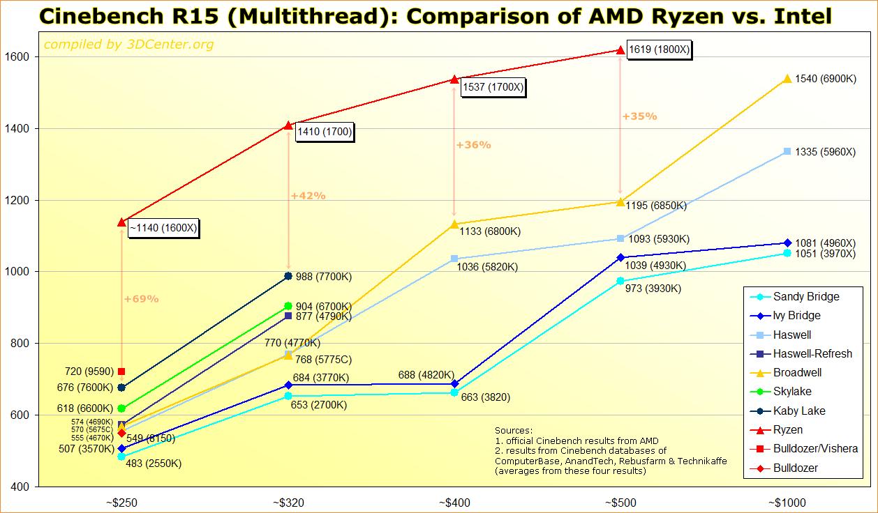 Cinebench R15 Multithread Comparison AMD Ryzen 1600X, 1700