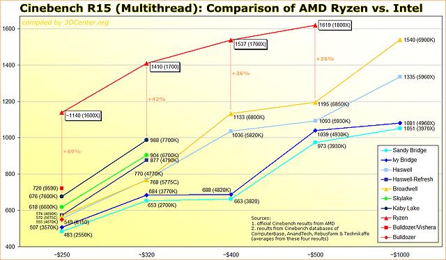 Cinebench R15 Multithread: Comparison AMD Ryzen vs  Intel