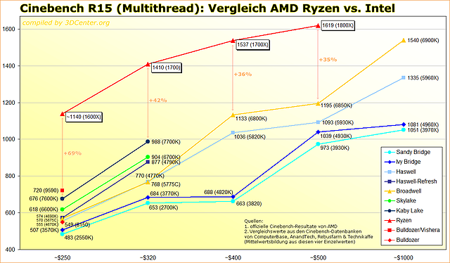 Cinebench R15 Multithread: Vergleich AMD Ryzen vs. Intel
