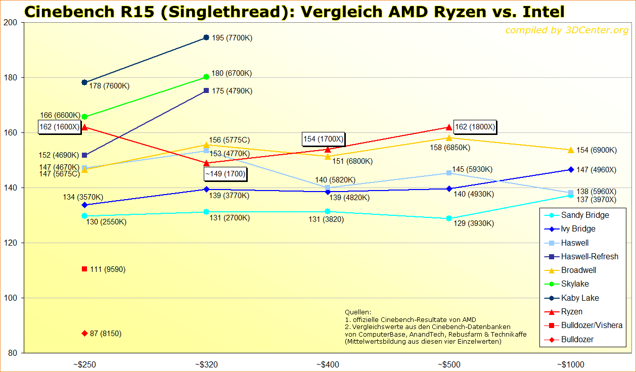 Official Amd Ryzen Benchmarks Reviews Prices And Discussion Anandtech Forums Technology Hardware Software And Deals