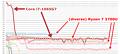 Cinebench-Vergleich Intel Core i7-1065G7 vs. AMD Ryzen 7 3700U