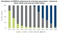 DDR-Verbreitung 2015-2026 (by Yole Développement)