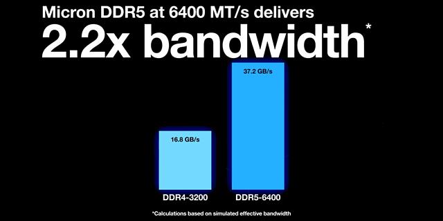 DDR4/3200 vs. DDR5/6400 mit 220% effektiver Bandbreite