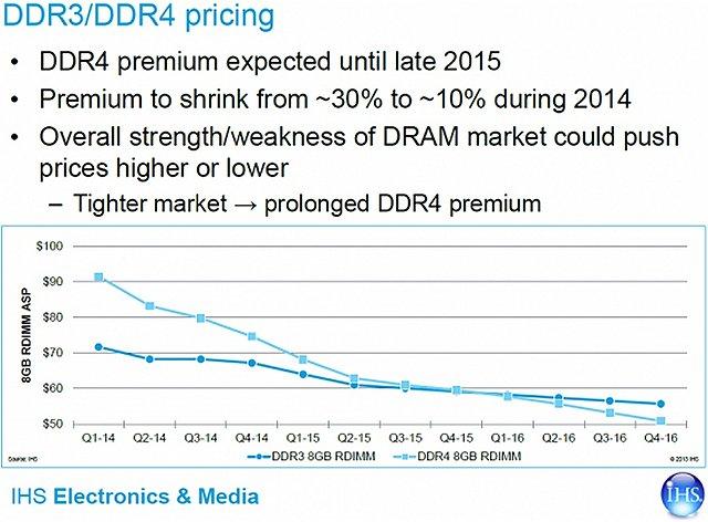 DDR4 Preis-Prognose von IHS iSupply
