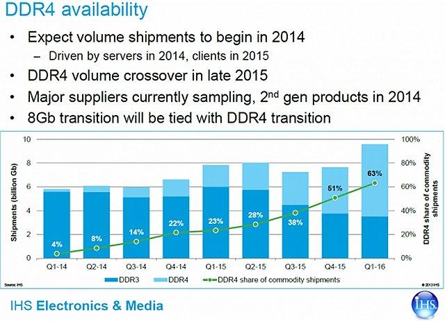 DDR4 Verfügbarkeits-Prognose von IHS iSupply