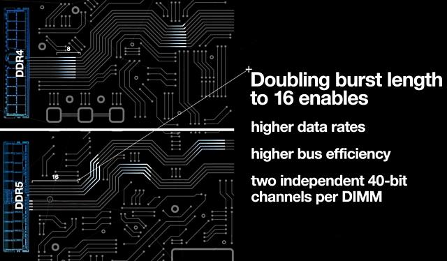 """DDR5-Speicher mit Prefetch 16 (""""Burst Length 16"""")"""