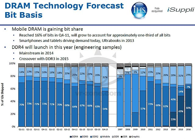 DRAM-Prognose 2011-2016 (by iSuppli)