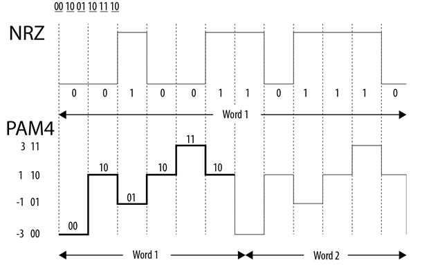 Datenübertragungs-Verfahren - NRZ (binär) vs. PAM4