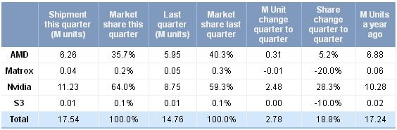 Desktop-Grafikkarten-Marktanteile im dritten Quartal 2012