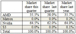 Desktop-Grafikkarten-Marktanteile im dritten Quartal 2013