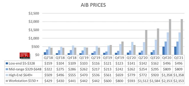 Desktop-Grafikkarten durchschnittliche Verkaufspreise 2018-2021 (by JPR)