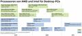 Desktop-Prozessoren Roadmap 2019-2021 (© c't)