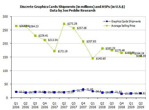 Jon Peddie Research: Durchschnittliche Verkaufspreise von extra Grafikkarten 2006-2009