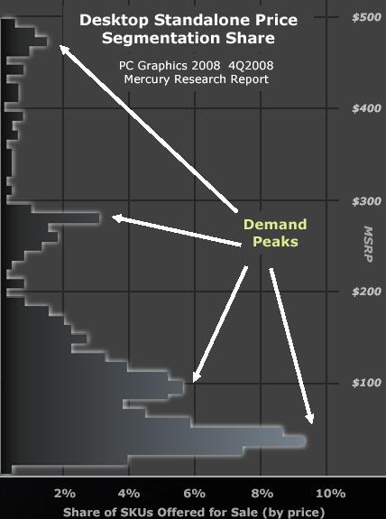 Mercury Research: Desktop Standalone Price Segmentation Share