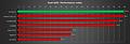 Dual-QHD Performance-Index (by Geldmann3)