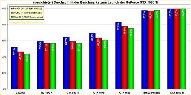 Durchschnitt der Benchmarks zum Launch der GeForce GTX 1080 Ti