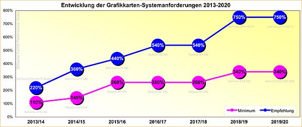 Entwicklung der Grafikkarten-Systemanforderungen 2013-2020
