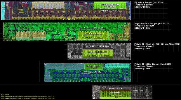 Flächenbedarf von GDDR5-, GDDR6-, HBM1- & HBM2-Speicherinterfaces