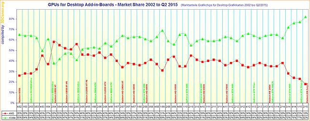 Marktanteile Grafikchips für Desktop-Grafikkarten 2002 bis Q2/2015