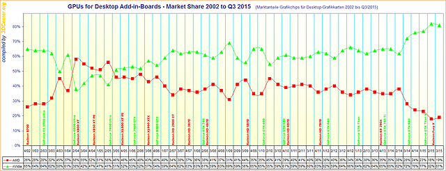 Marktanteile Grafikchips für Desktop-Grafikkarten 2002 bis Q3/2015